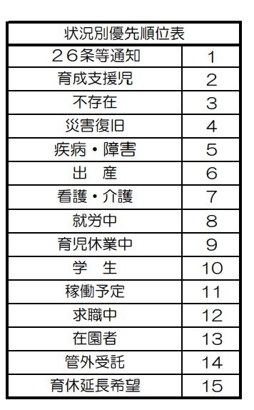 保育施設利用調整基準表 状況別優先順位表