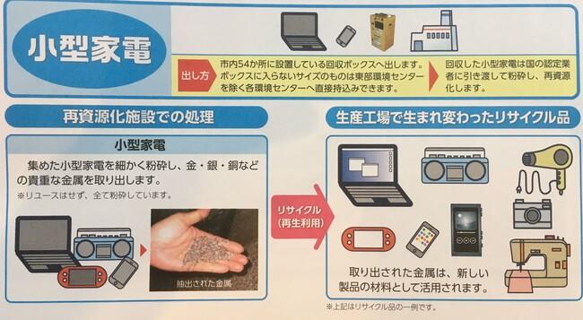 小型家電回収処理方法