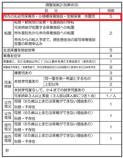 令和4年度保育施設利用調整基準表